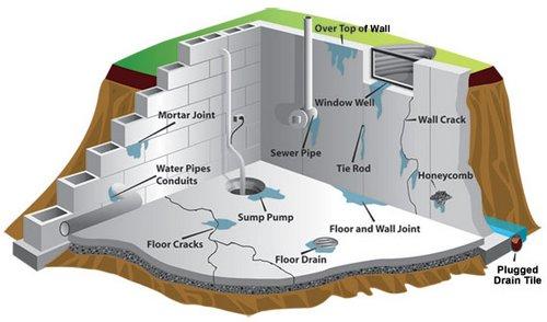 basement-waterproofing-causes1