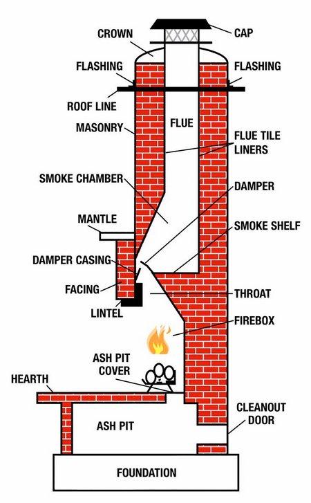 fireplace-chimney